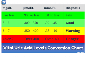 Uric Acid Calculator from Safe to Dangerous