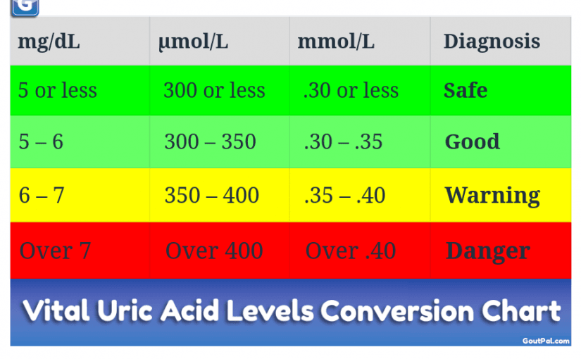 Vital Uric Acid Levels Conversion Chart