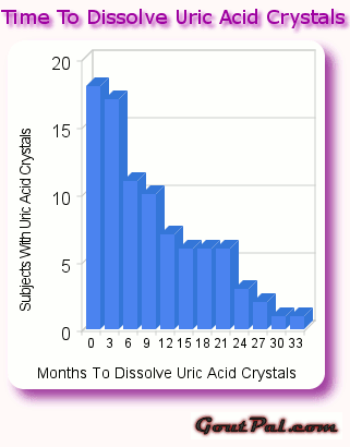 Time To Dissolve Uric Acid Crystals Chart