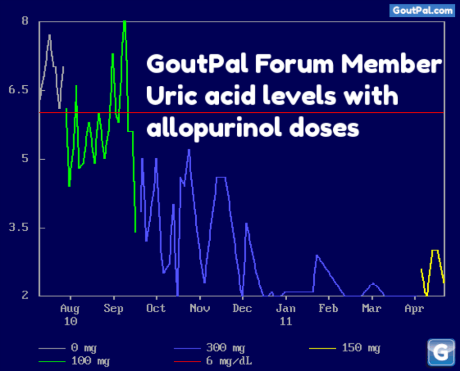Correct Allopurinol Gout Treatment Controls Uric Acid chart