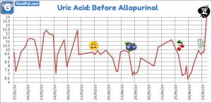 Uric Acid Before Allopurinol With Cherries Chart