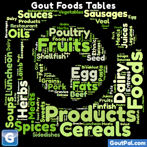 What Gout Foods Can I Eat?