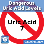 Dangerous Uric Acid icon