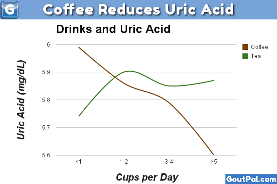 Coffee and Uric Acid chart