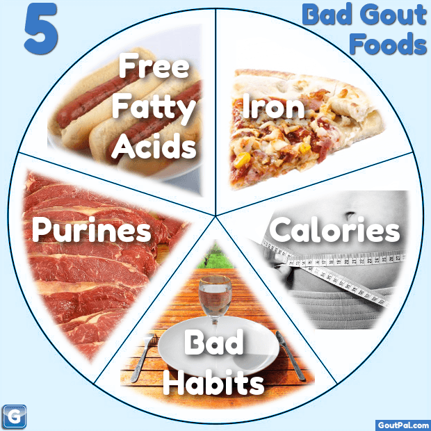 5 Bad Gout Foods photos