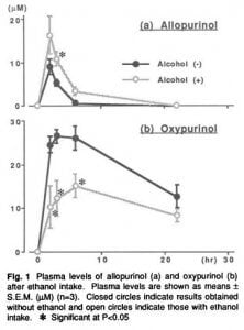 Allopurinol in Blood after Alcohol chart