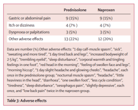 Gout Side-Effects with Prednisolone or Naproxen table