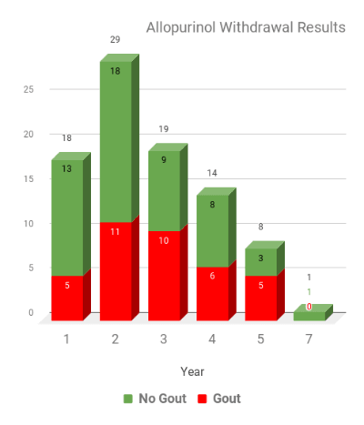 Allopurinol Withdrawal study results chart